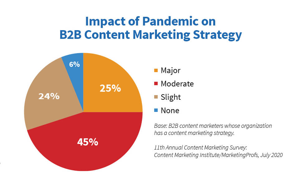 Pandemic impact on B2B content strategy